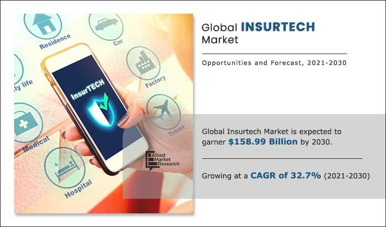 Insurtech Market