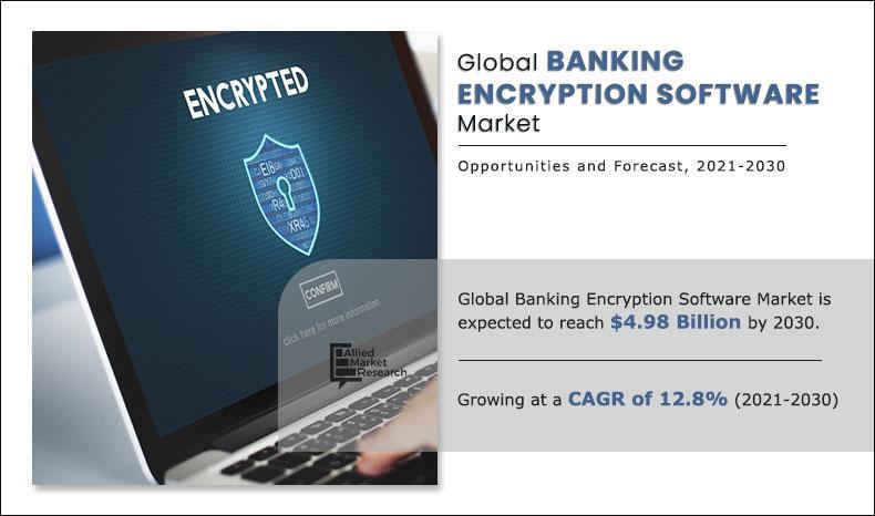 Banking Encryption Software Market