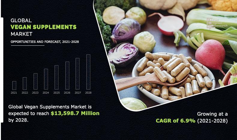Vegan Supplements Market