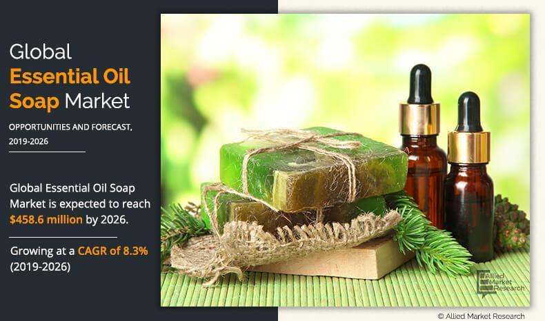 Essential Oils Soap Market Report Coverage: Future Growth