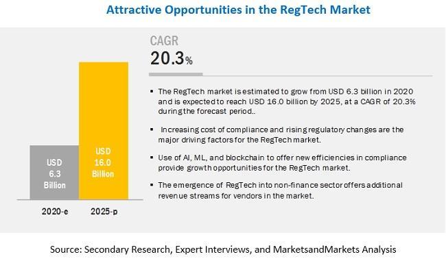 RegTech Market