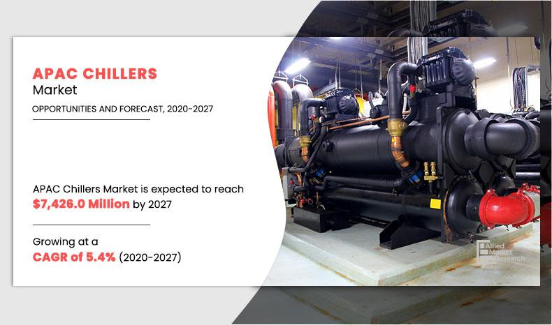 APAC Chillers Market