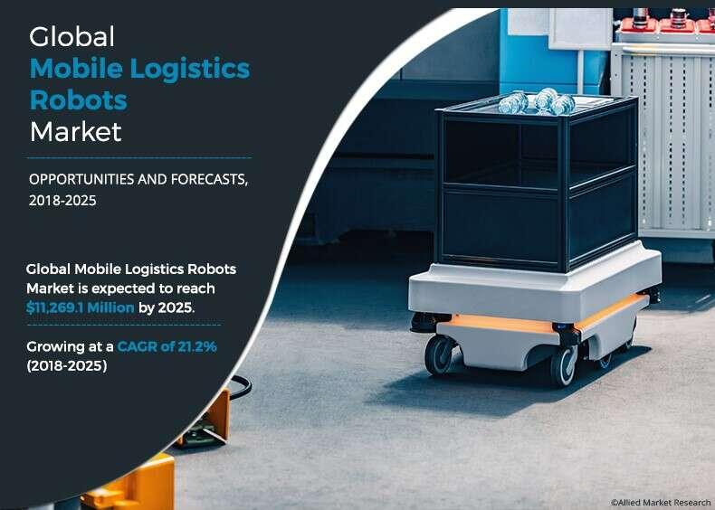 Mobile Logistics Robot Market Expected to Deliver Dynamic