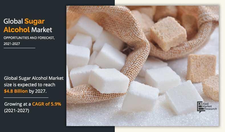 Sugar Alcohol Market