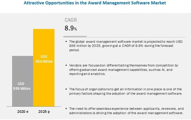 Award Management Software Market