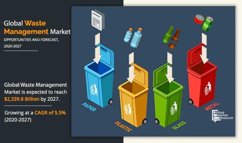Waste Management Market