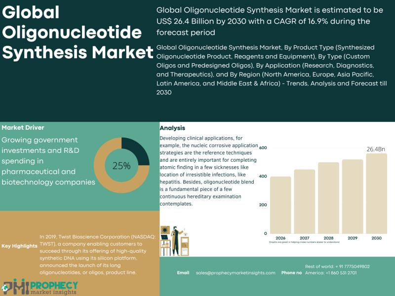 Oligonucleotide Synthesis Market Rapidly Changing due to Covid19 Pandemic Demand with Capital Analysis Forecast 2021-2030