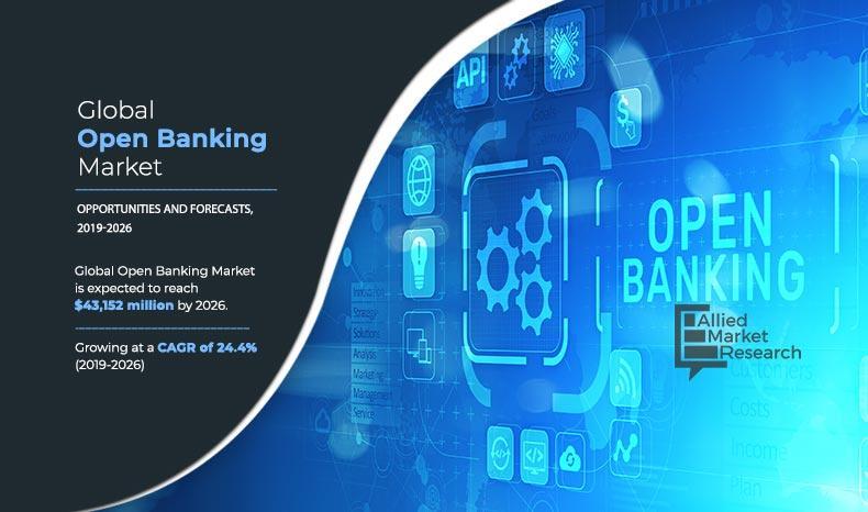 Open Banking Market