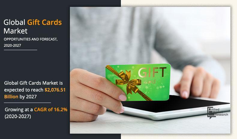 Gift Cards Market