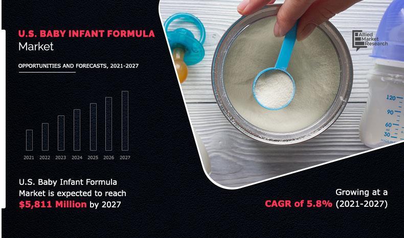 U.S. Baby Infant Formula Market to Reach $5.81 Bn, Globally,