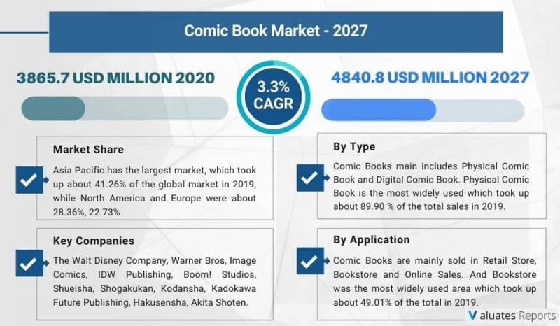 Comic Book Market Report, Size, Insights, Share, Forecast |