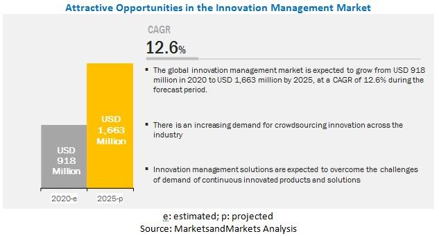 Innovation Management Market