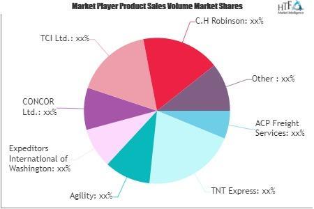 Third- Party Logistics Market
