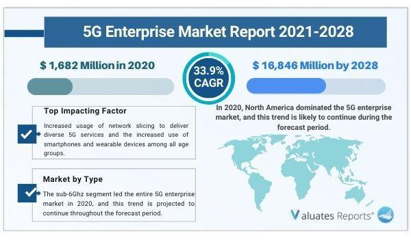 5G Enterprise Market Size, Share, Insights, Analysis, Growth,