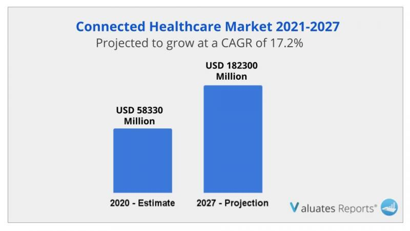 Connected Healthcare Market Size is expected to reach $182300