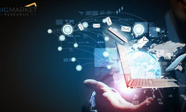 Portable VOC Monitor Market (2021-2030)   Potential growth,