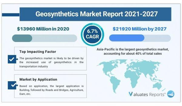 Geosynthetics Market Size is expected to reach $21920 Million