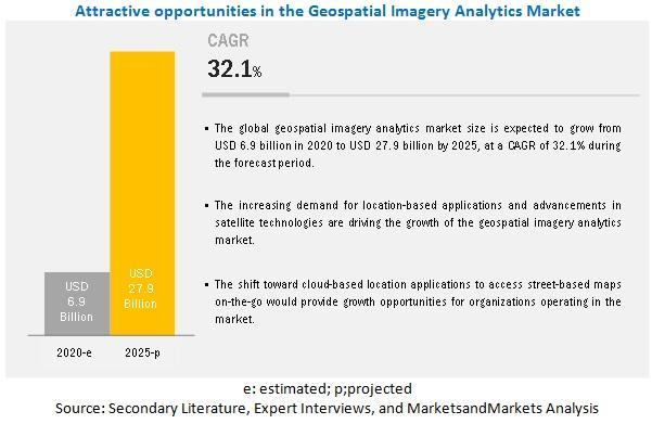 Geospatial Imagery Analytics Market