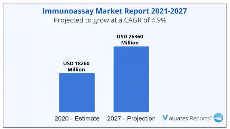 Immunoassay Market Size is expected to reach $26360 Million