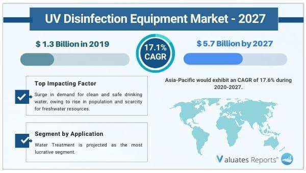UV Disinfection Equipment Market Size to Reach USD 5.7 Billion