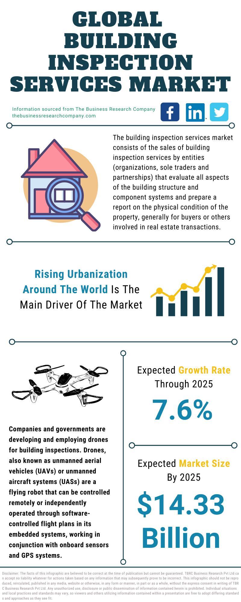 Building Inspection Services Market