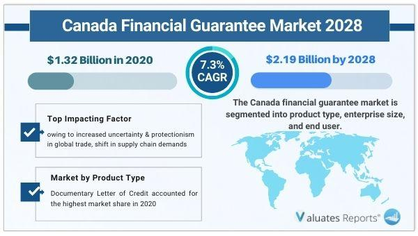 Canada Financial Guarantee Market Size is expected to reach