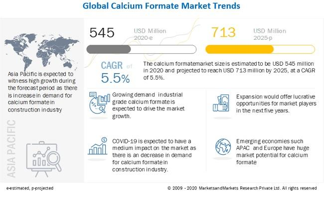 Calcium Formate Market worth $713 million by 2025 : Lanxess