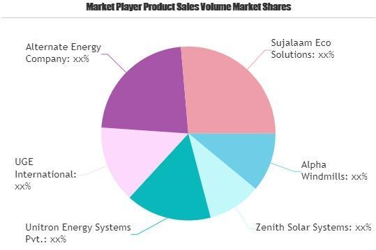 Wind Solar Hybrid System Market