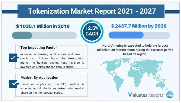 Tokenization Market Size is Projected To Reach USD 2437.7