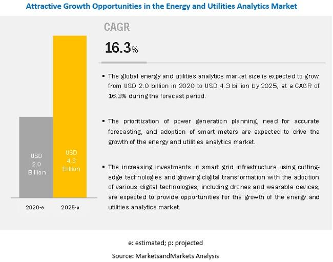 Energy and Utilities Analytics Market