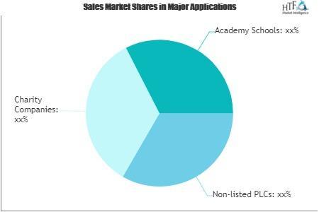 Corporate Legal & Secretarial Advisory Market