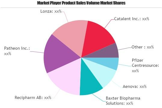 Contract Manufacturing of Injectable Drugs Market