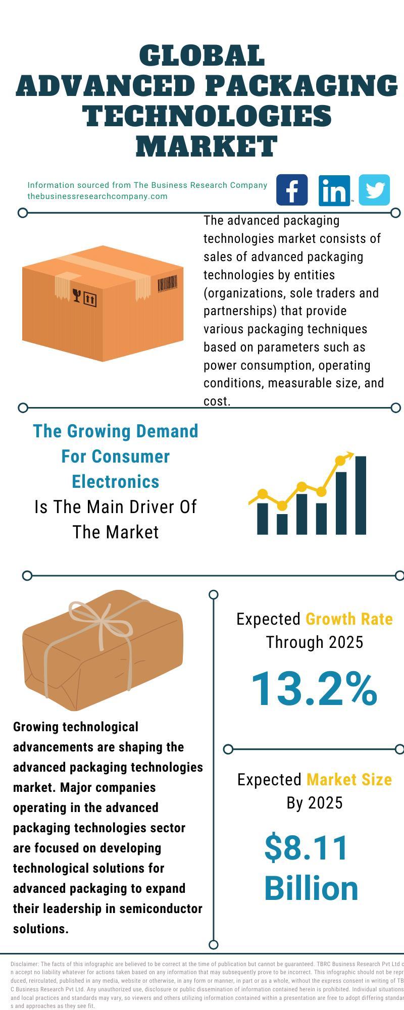 Advanced Packaging Technologies Market