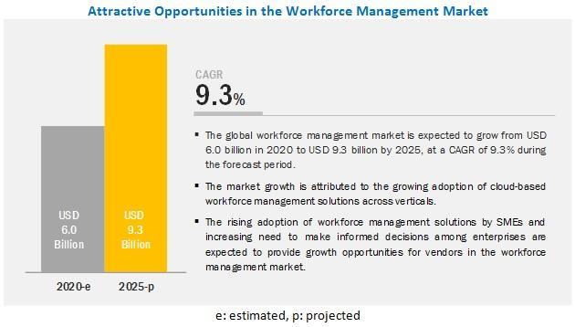 Workforce Management Market