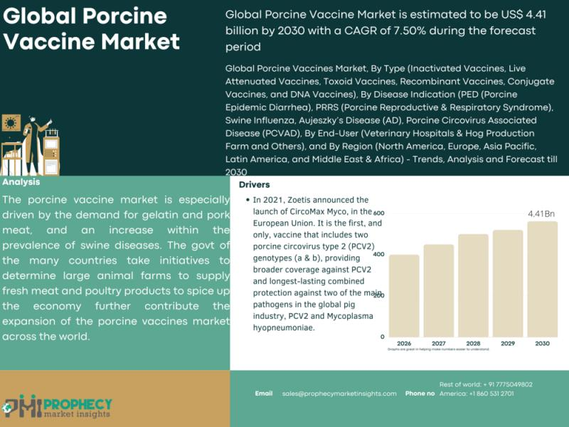 Application and Product Portfolio Analysis During the forecasted period of Porcine Vaccine Market Market