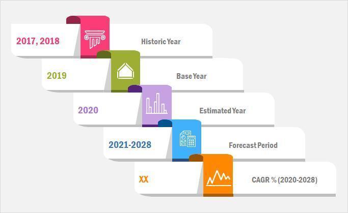 Industrial Smart Meters Market