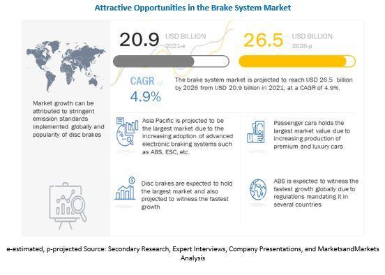 Brake System Market - Insights & Trends   MarketsandMarkets