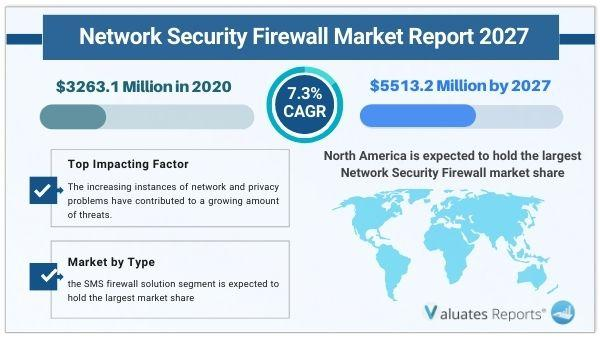 Network Security Firewall Market Size is expected to reach