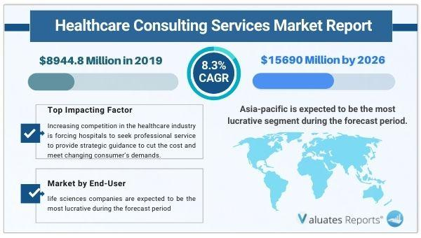Healthcare Consulting Services Market Size is expected to reach