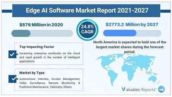 Edge AI Software Market Size is expected to reach $2773.2 Million