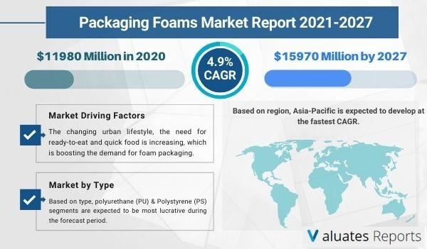 Packaging Foams Market Size is expected to reach $15970 Million