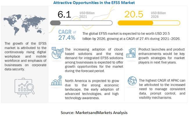 Enterprise File Synchronization and Sharing (EFSS) Market