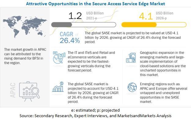 Secure Access Service Edge (SASE) Market