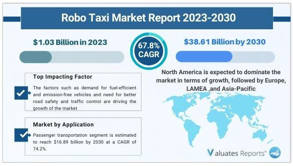 Robo Taxi Market Size is expected to reach $1.03 Billion in 2023