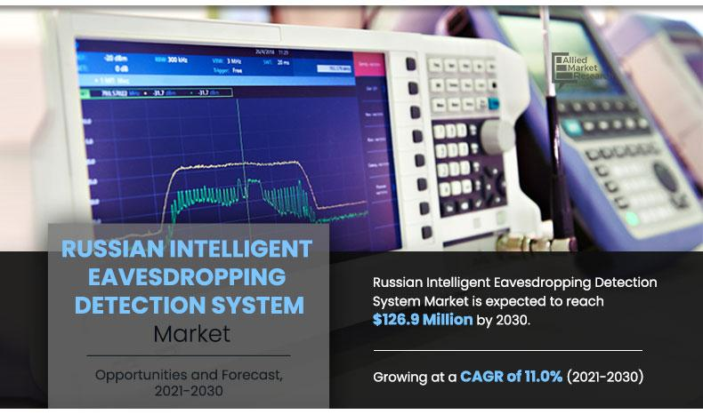 Russian Intelligent Eavesdropping Detection System Market Top