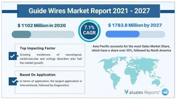 Guidewires market size to reach USD 1783.8 Million by 2027 at