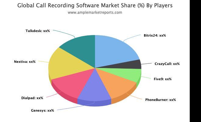 Call Recording Software Market