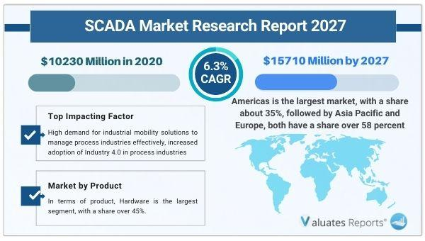SCADA Market - Size & Trends Shows a Rapid Growth by 2027