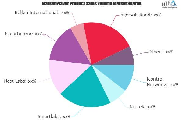 Photo of Diy Home Automation Market– A comprehensive study by Key Players: Nortek, Smartlabs, Nest Labs