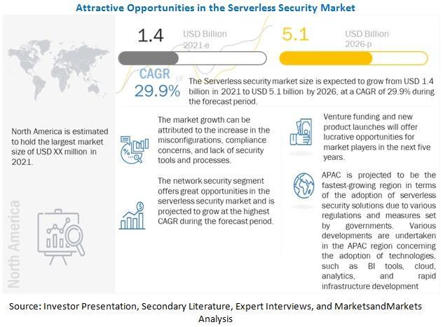 Serverless Security Market